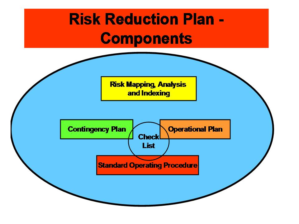 Part 3) Risk Reduction Plan | Dr. Vijay Nath Kyaw Win